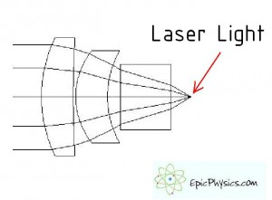 How do Lasers Work -  Collimating lens