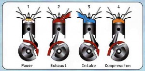 how engines work - The Four Stroke Engine
