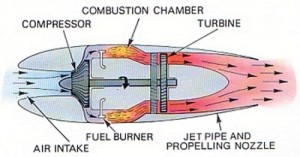 how engines work - The Jet Engine