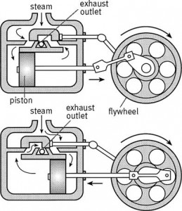 how engines work - The Steam Engine