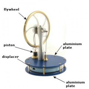 how engines work - The Stirling Engine
