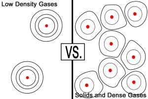 gas density